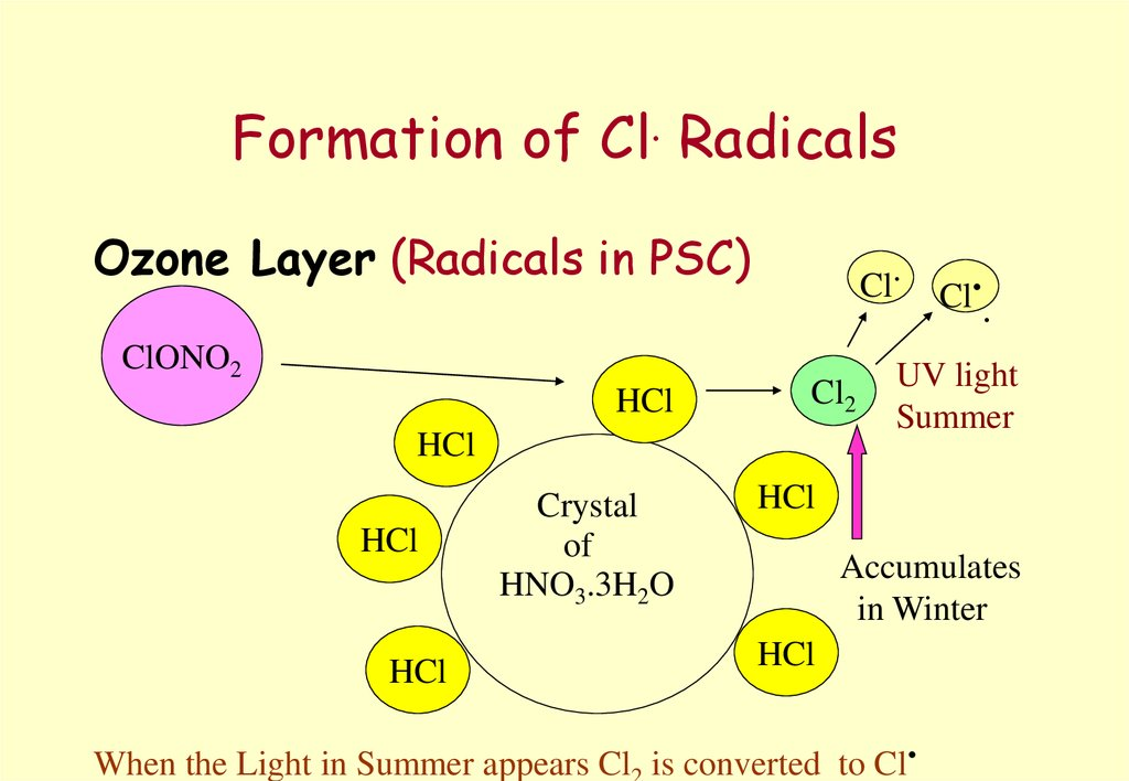 Formation of Cl. Radicals