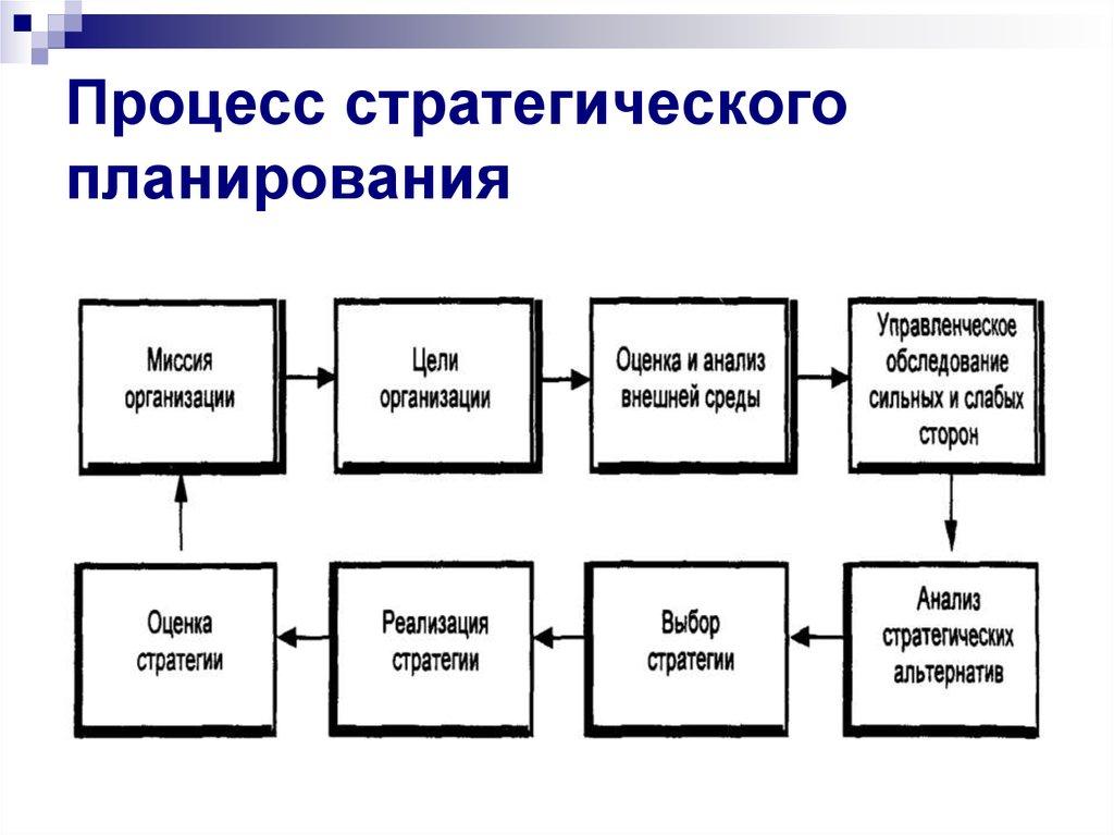 разработка стратегии продвижения продукции компании шпаргалка