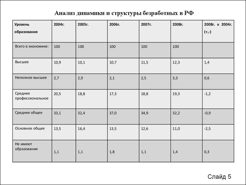 Курсовая работа по экономике труда Безработица Причины  6