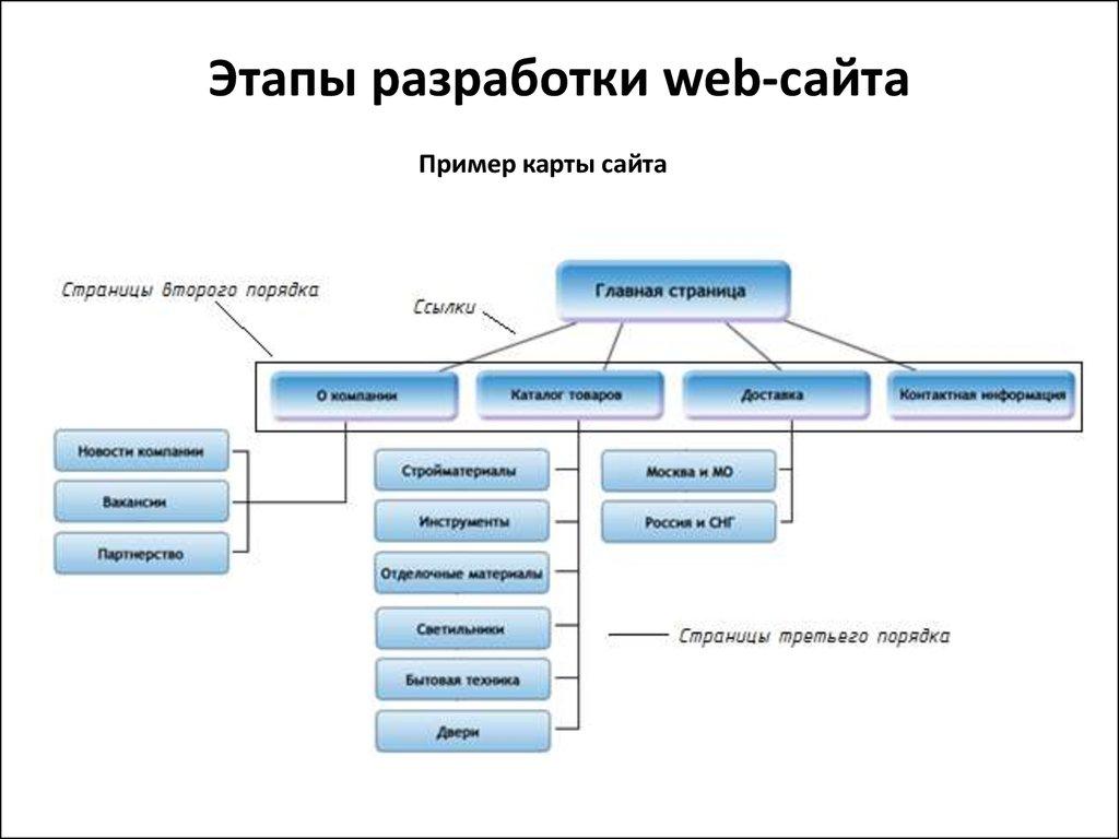 Подробный пример по созданию сайта компания зао сефко официальный сайт