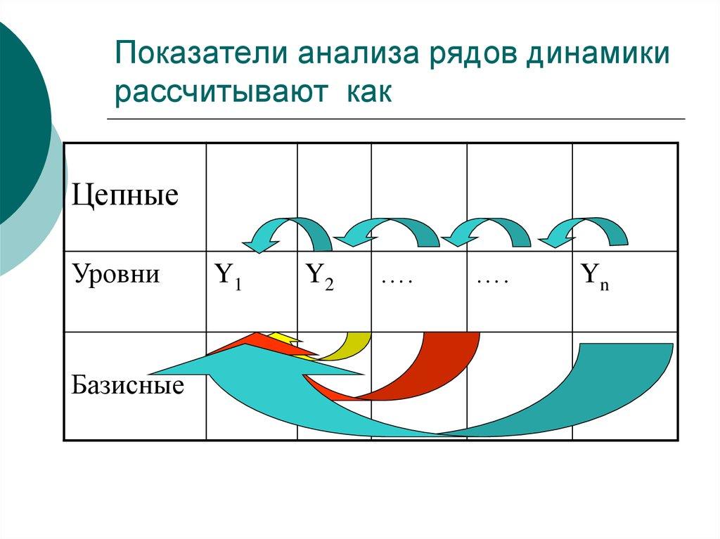 Аналитические Показатели Динамики Шпаргалка