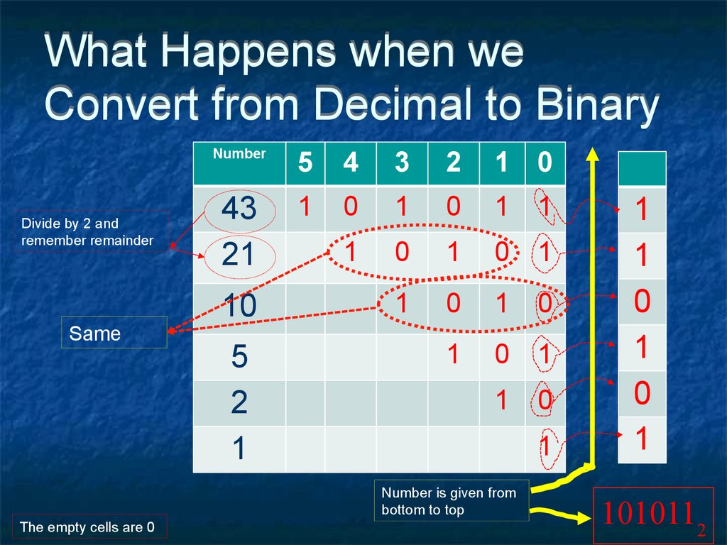 What Happens when we Convert from Decimal to Binary