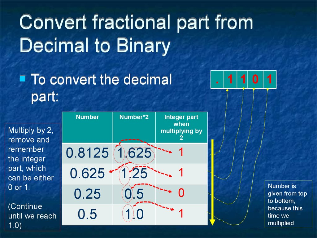Convert fractional part from Decimal to Binary