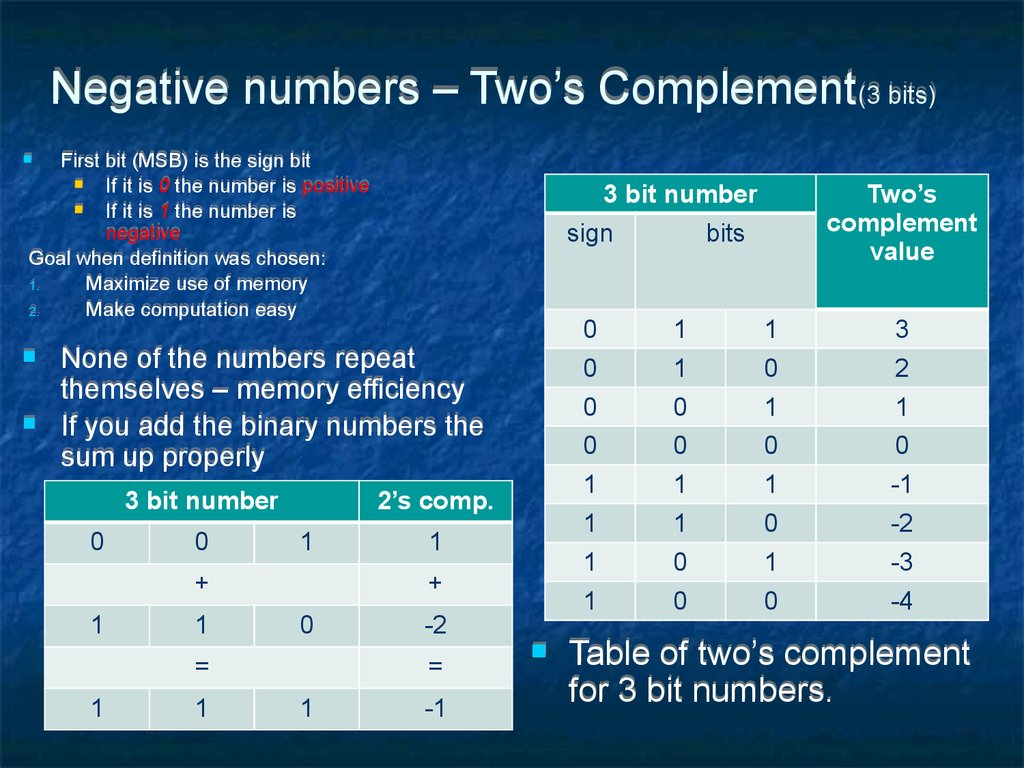 Negative numbers – Two's Complement(3 bits)