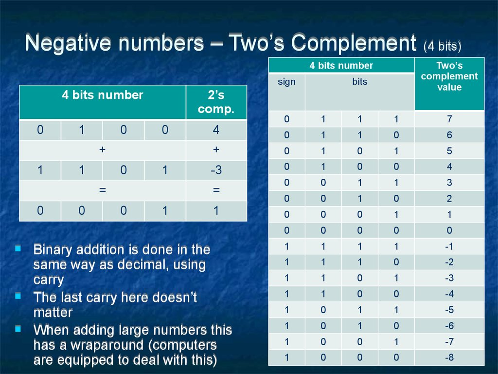 Negative numbers – Two's Complement (4 bits)