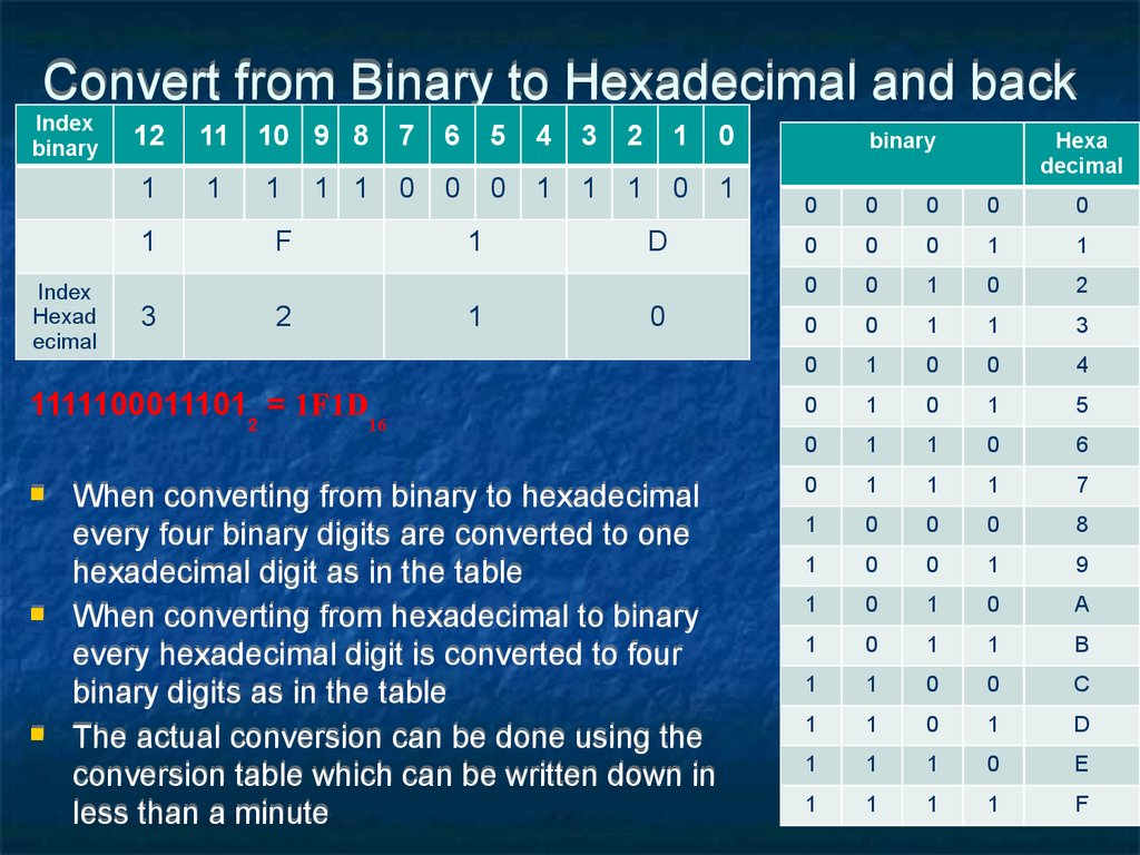 Convert from Binary to Hexadecimal and back