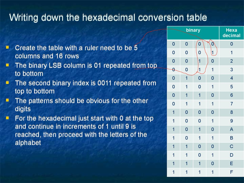 Writing down the hexadecimal conversion table