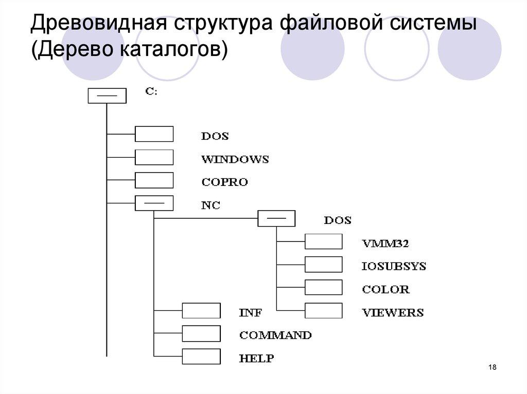 Дерево каталогов в картинках
