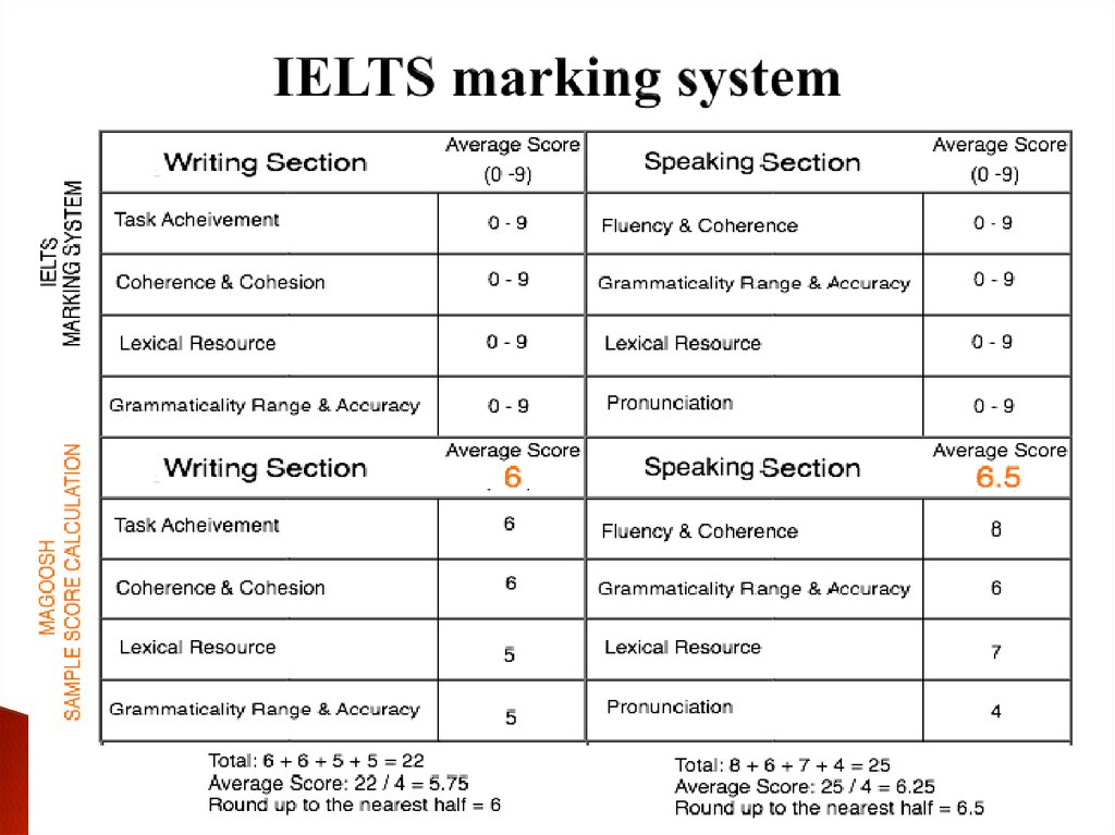 IELTS marking system
