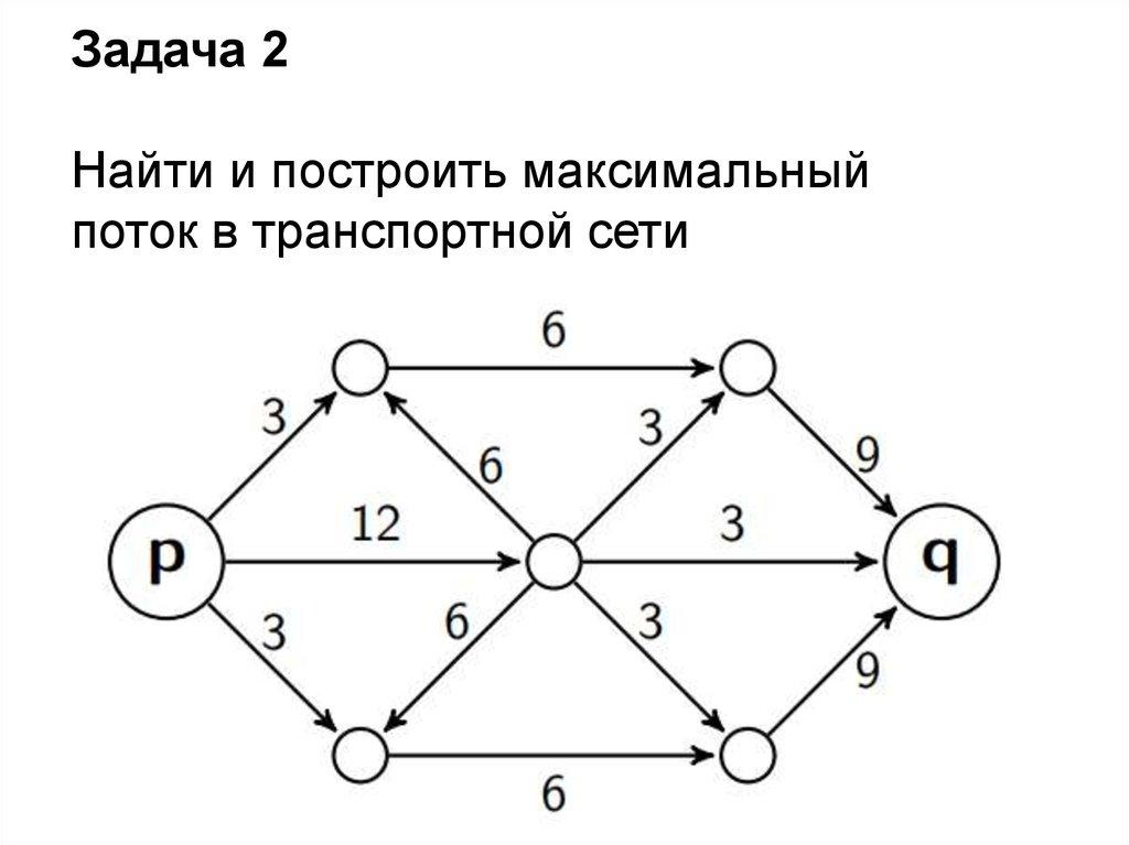 Алгоритм решения транспортной задачи на сети решения задач по циклам с