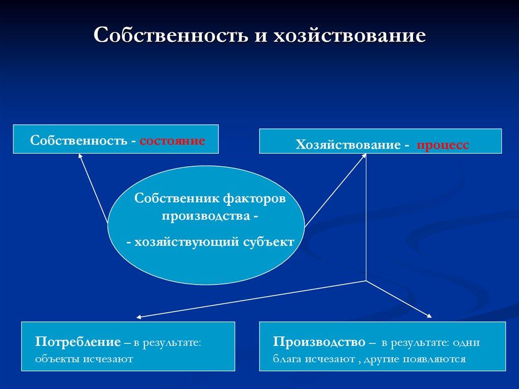 отношения собственности в сфере образования реферат