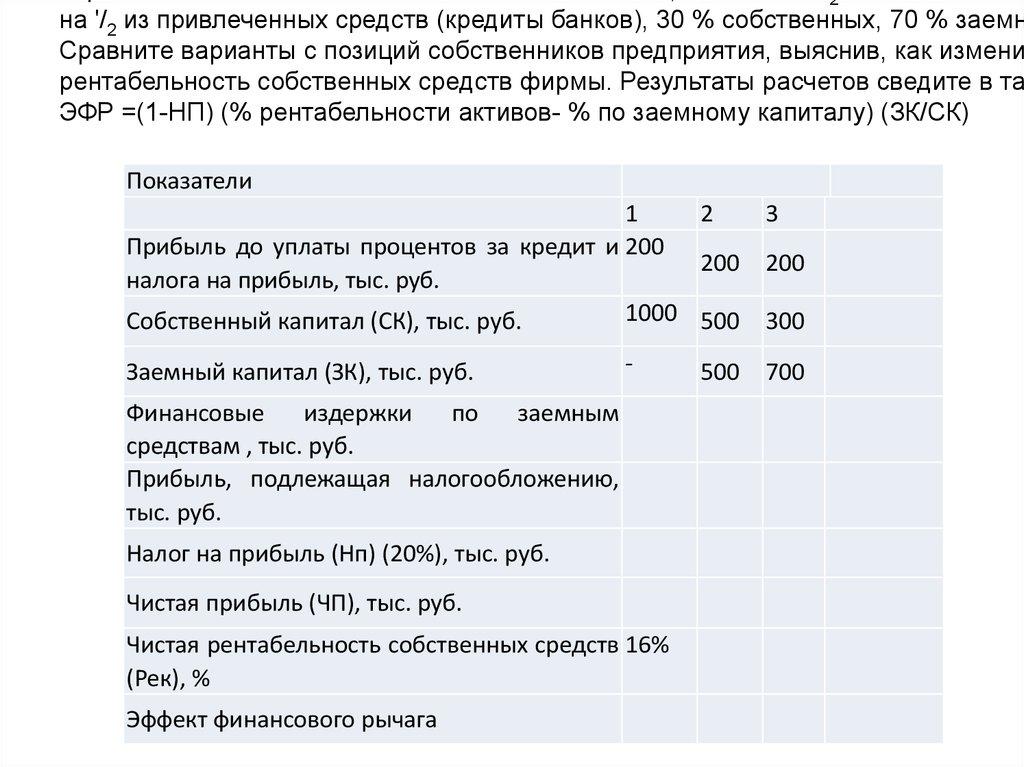 Уплата налога на прибыль в региональный бюджет