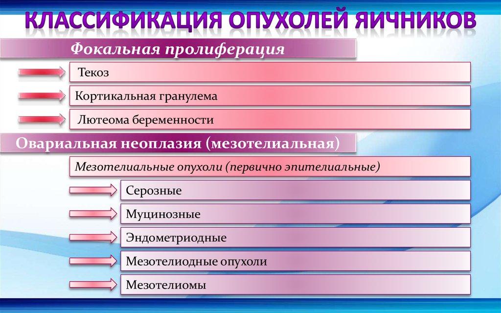 Опухоли матки и яичников реферат 9415
