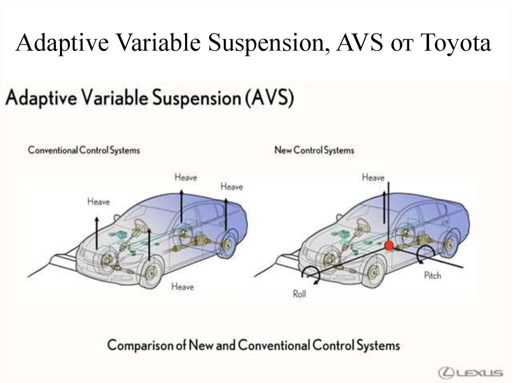 Adaptive Variable Suspension, AVS от Toyota