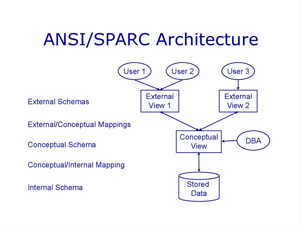 Introduction to database systems online presentation level mappings ansisparc architecture altavistaventures