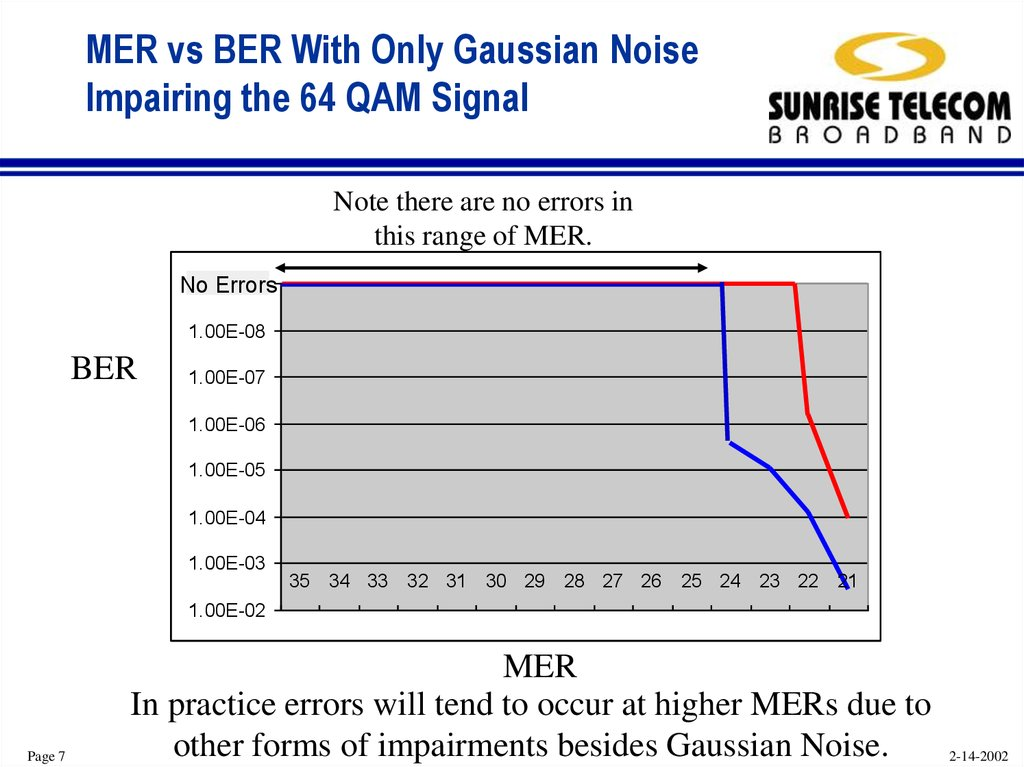 MER vs BER With Only Gaussian Noise Impairing the 64 QAM Signal