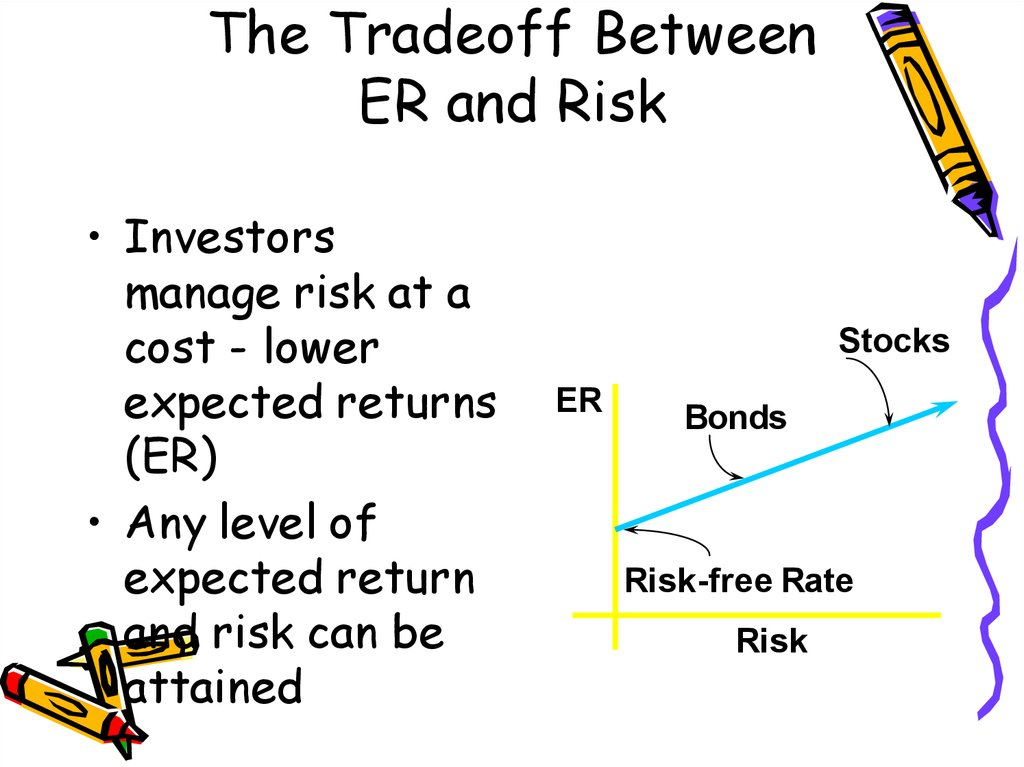 risk and return tradeoff memo Definition of risk and return: a concept whereby an investor must realize the impossibility of achieving a return on their investment without facing the.