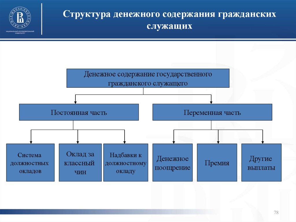 структура и содержание картинки