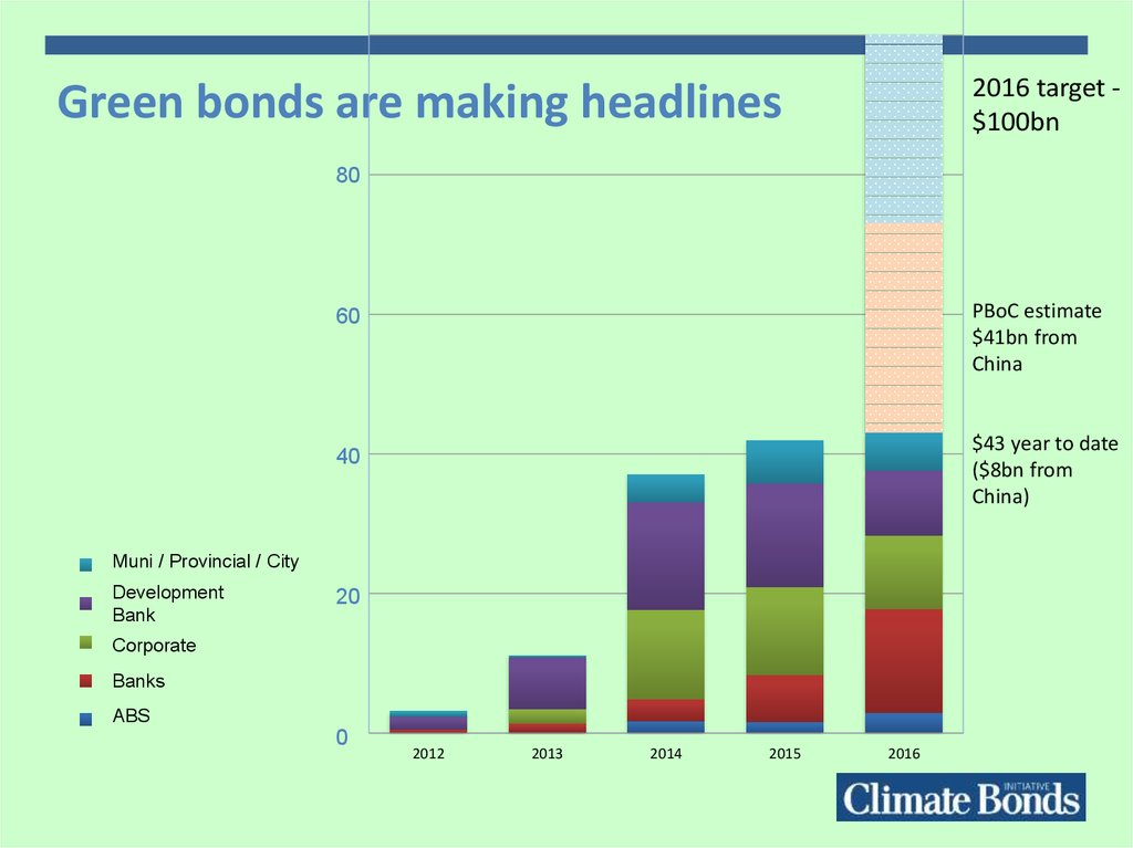 Green bonds are making headlines
