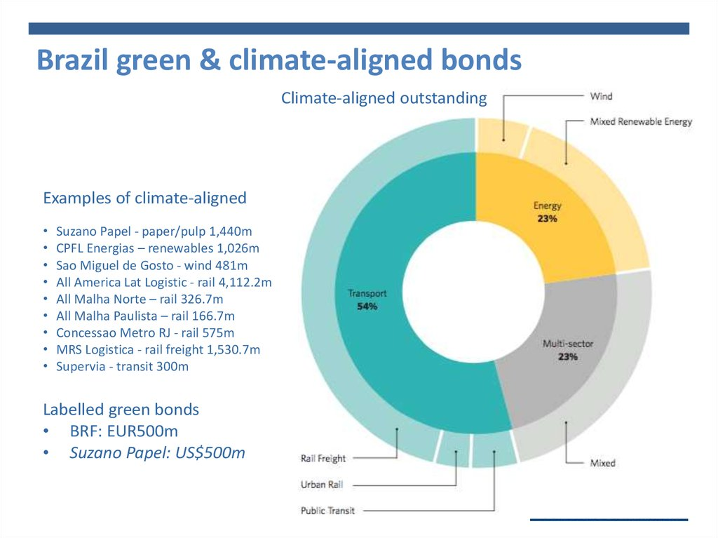 Brazil green & climate-aligned bonds