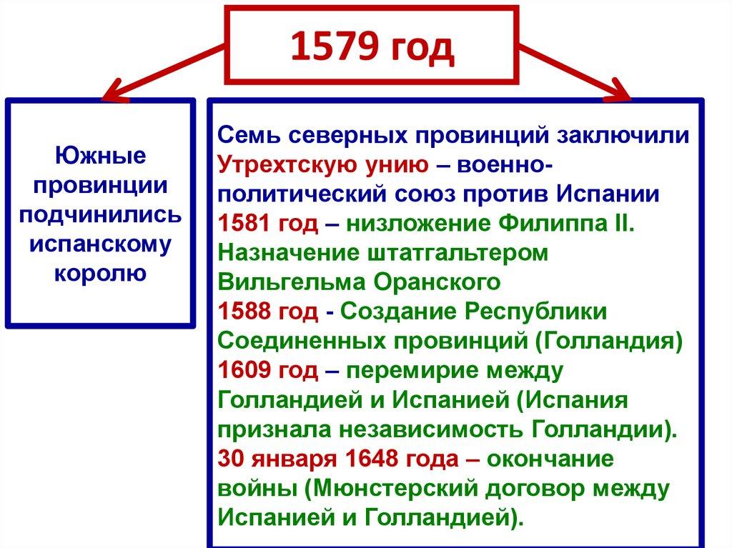 1579 год монеты оружие победы