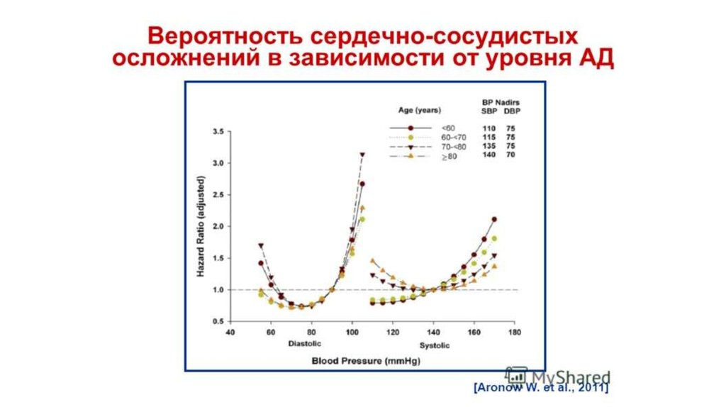 systole 109 diastole 70