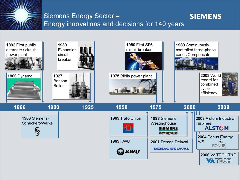 Siemens Energy Sector – Energy innovations and decisions for 140 years