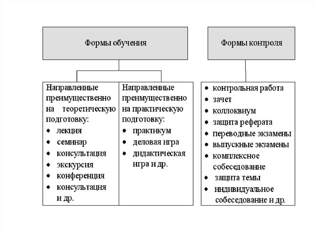 Организационные формы обучения дошкольников реферат 1168