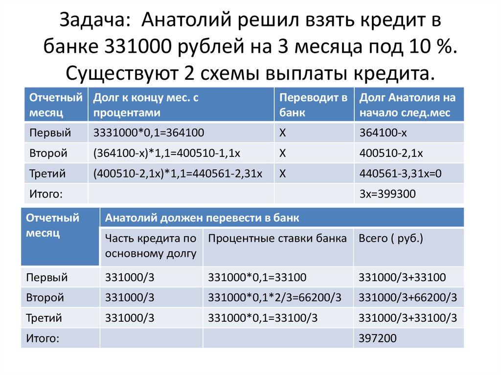 анатолий решил взять кредит в банке 331000 руб на 3 месяца под 10 онлайн трейд карта совесть