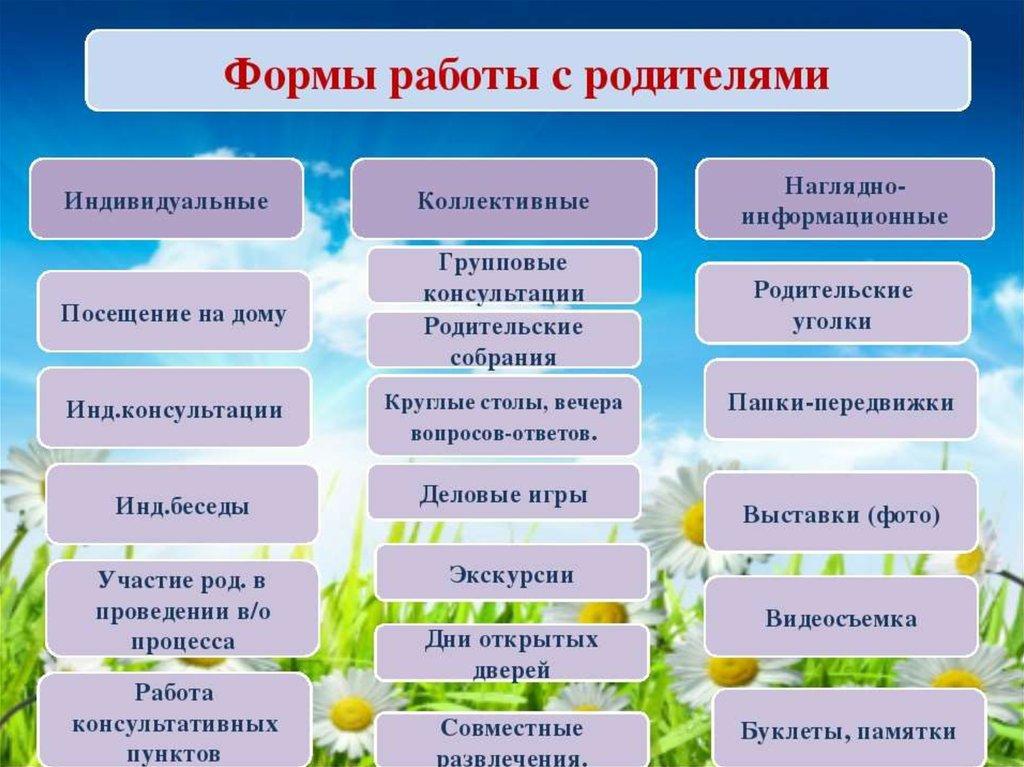 формы и методы формирования здорового образа жизни