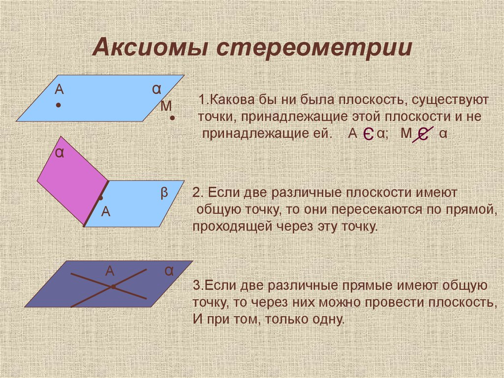 стереометрии аксиомы теоремы с картинками