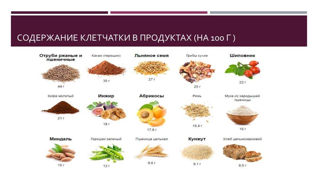 Клетчатка И Белок Для Похудения. В каких продуктах белок и клетчатка. Продукты, богатые клетчаткой и белками