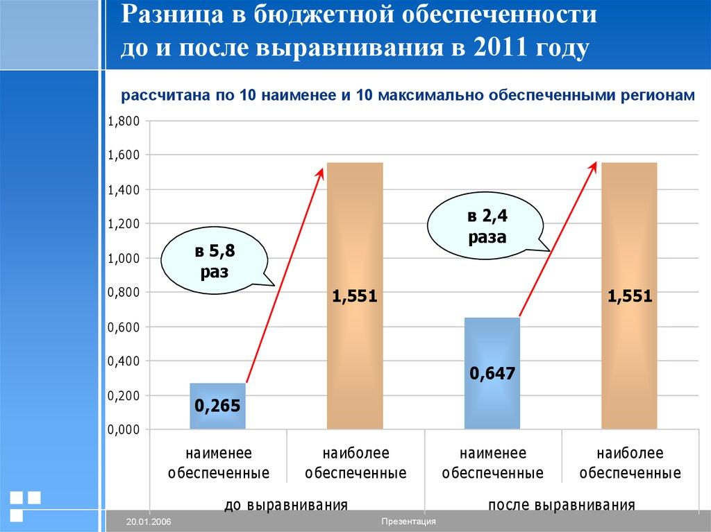 межбюджетные отношения реферат