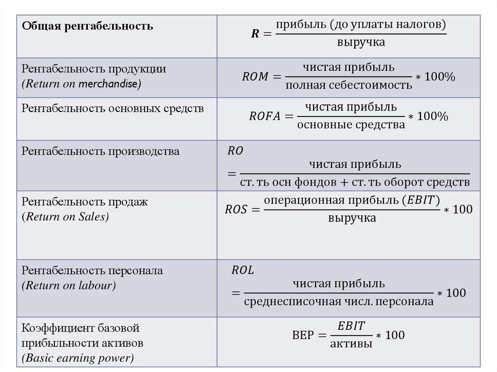 Решебник задач расчет коэффициента затрат рентабельности