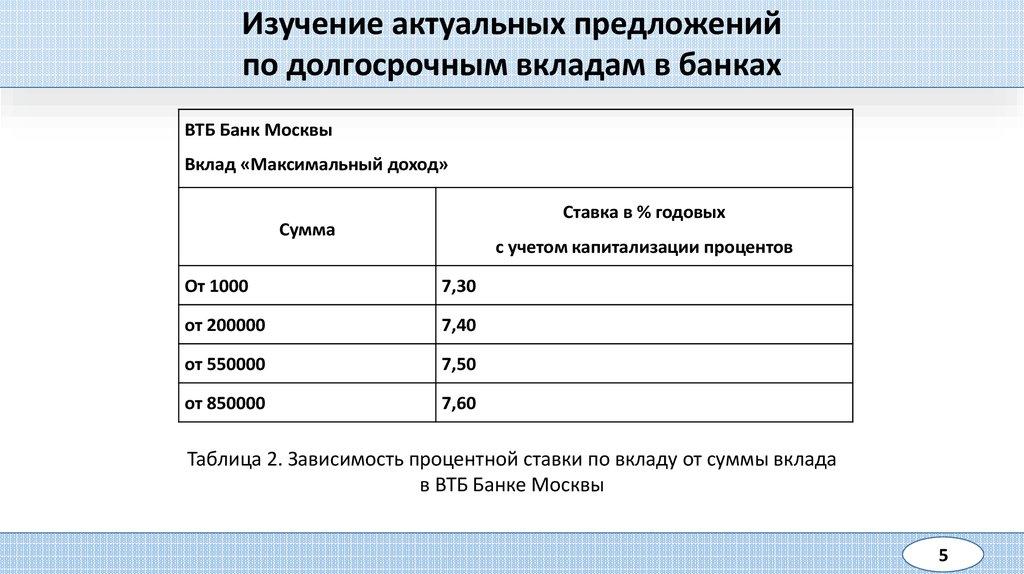 Банк москвы вклад максимальный процент пенсионный потребительская корзина включает в себя минимальные
