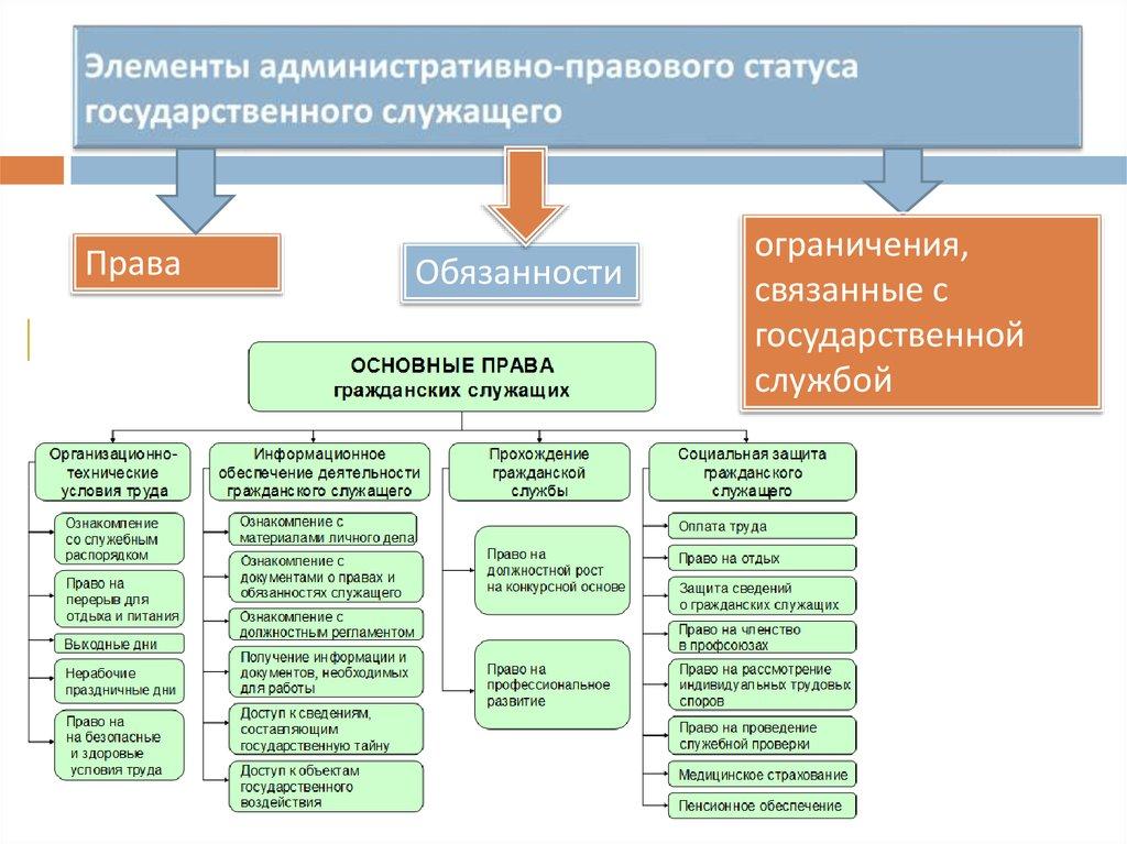 курсовая работа пенсионное обеспечение государственных и муниципальных служащих