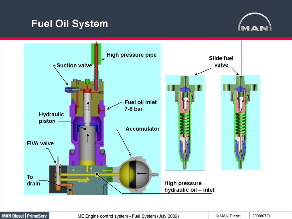 Man Diesel Primeserv Academy Fuel Oil System Online Presentation Diagram High Pressure Pipe Slide Valve Suction Inlet 7 8 Bar Hydraulic Piston Accumulator Fiva