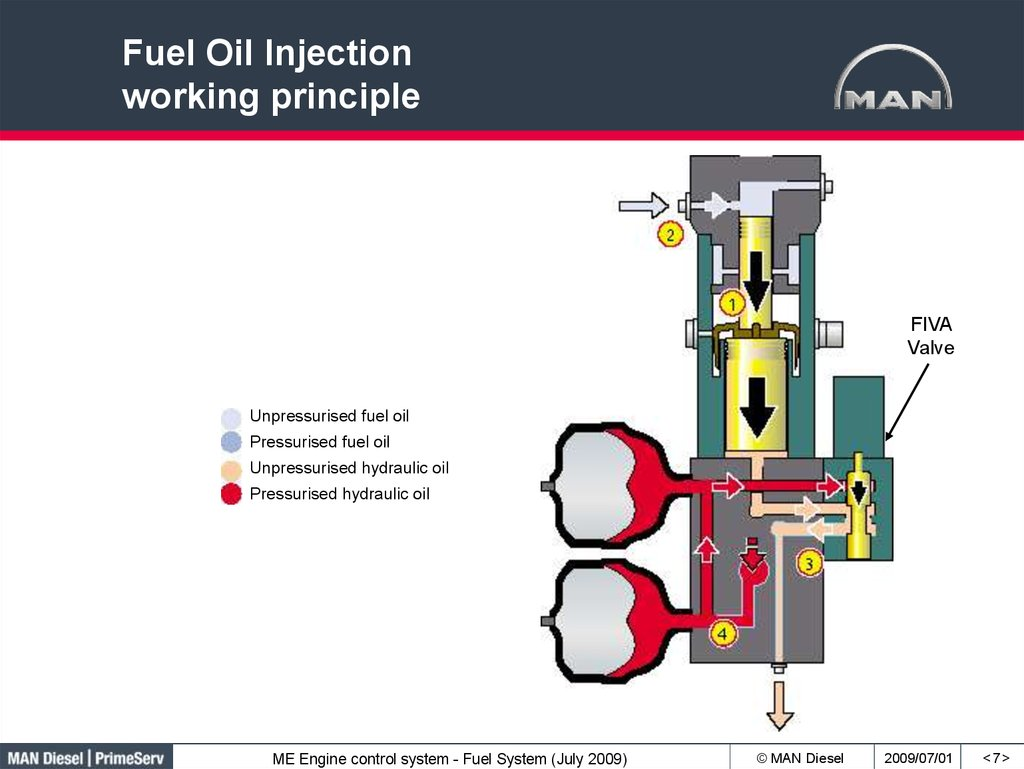 Fuel Oil Injection working principle