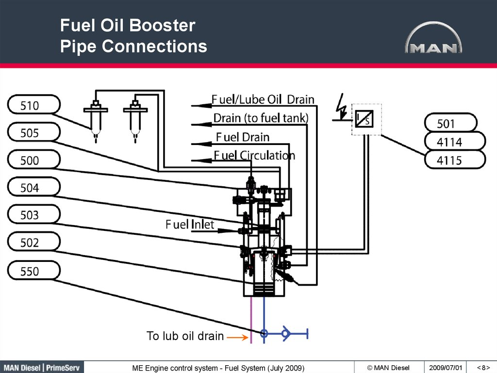 Fuel Oil Booster Pipe Connections