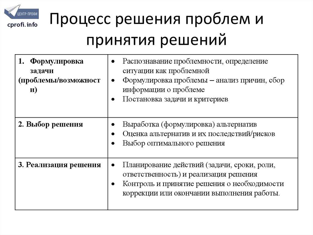 Формулирование задач принятия решений анализ товарооборота решение задач