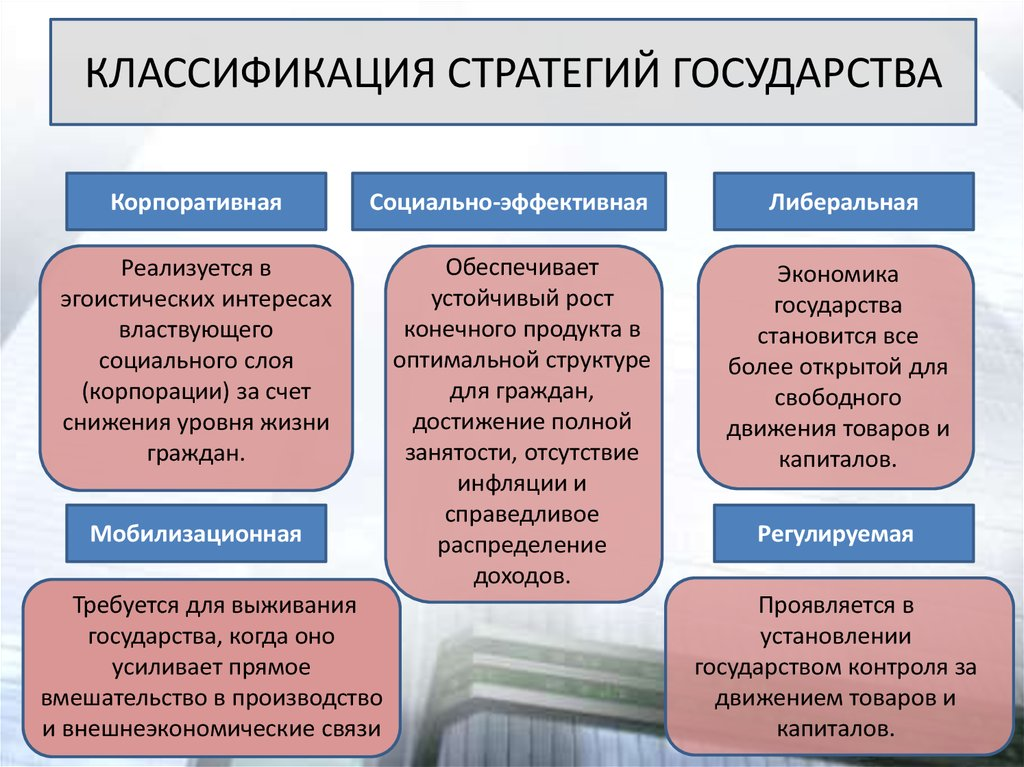 странах управление социальным развитых развитием шпаргалка организации