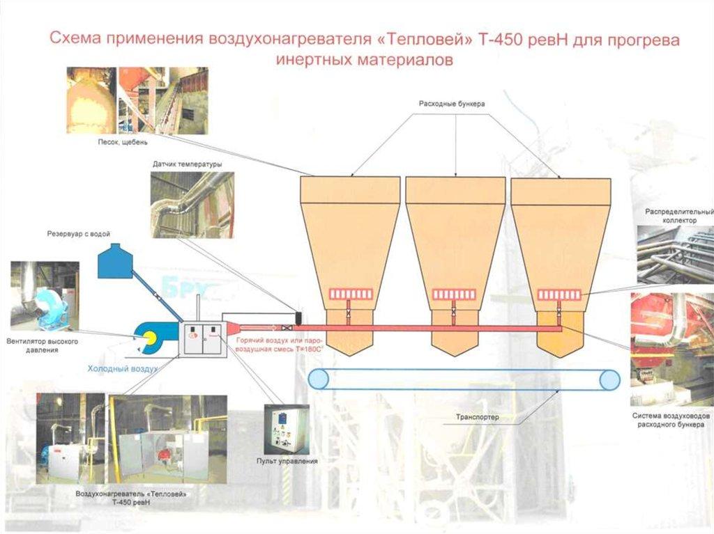 Подогрев бетонной смеси размягчители бетона