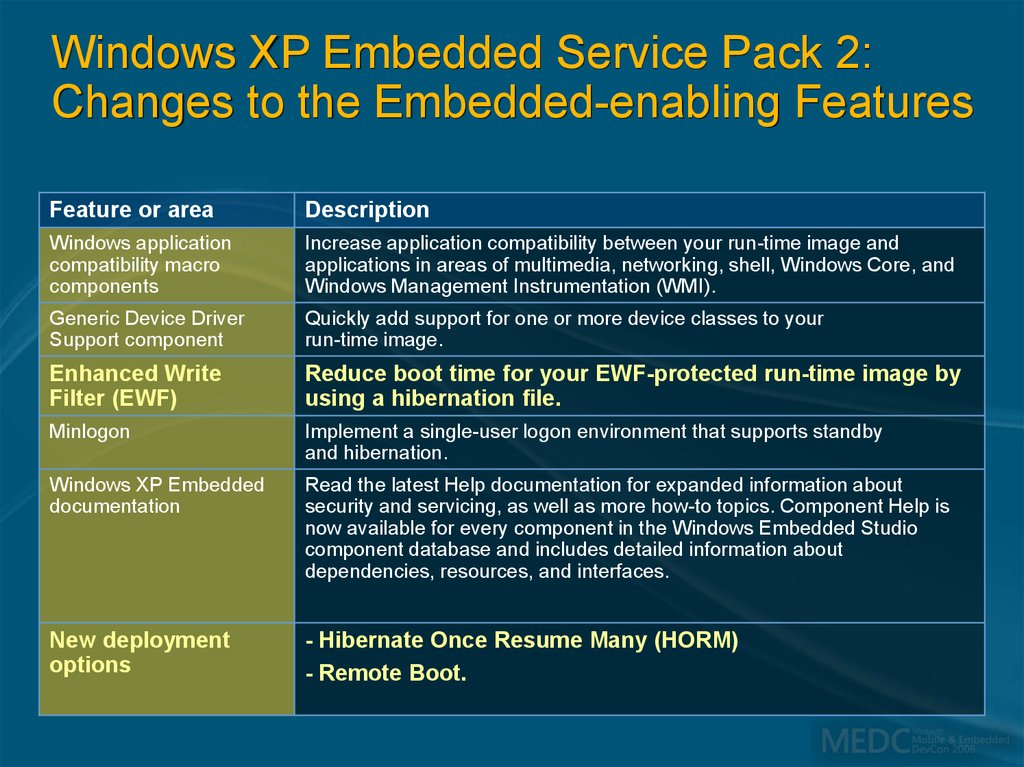 Windows XP Embedded Service Pack 2: Changes to the Embedded-enabling Features