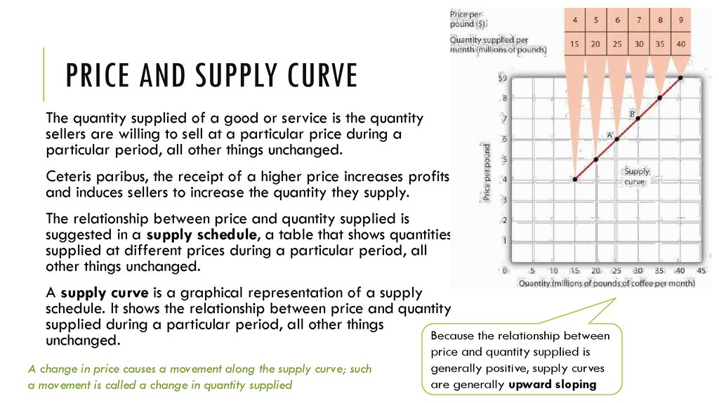 Price and supply curve