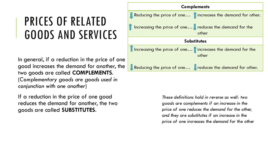 Prices of Related Goods and Services