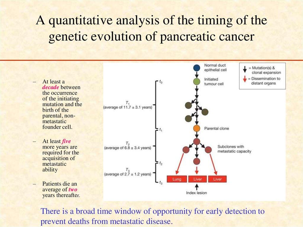 Pancreatic Cancer - презентация онлайн