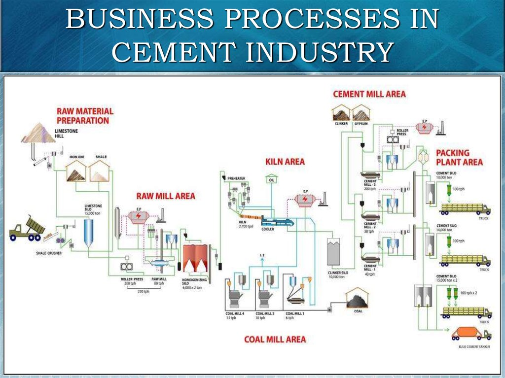 BUSINESS PROCESSES IN CEMENT INDUSTRY