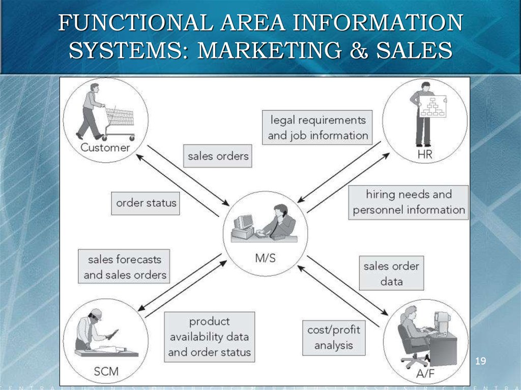 FUNCTIONAL AREA INFORMATION SYSTEMS: MARKETING & SALES