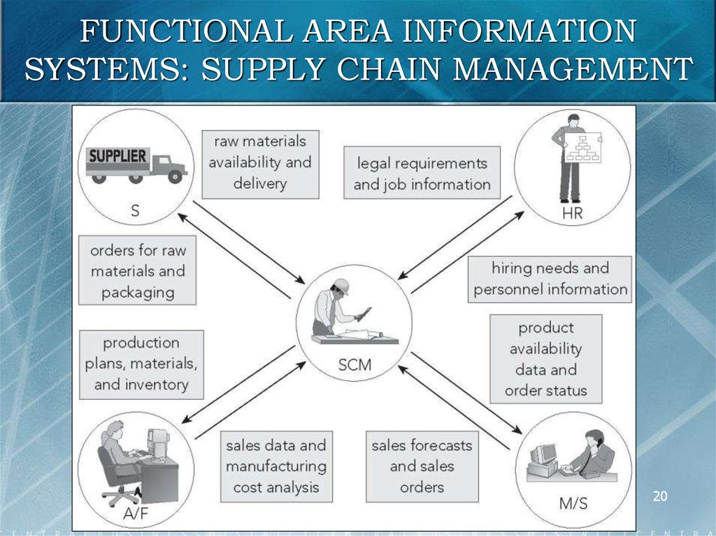 FUNCTIONAL AREA INFORMATION SYSTEMS: SUPPLY CHAIN MANAGEMENT