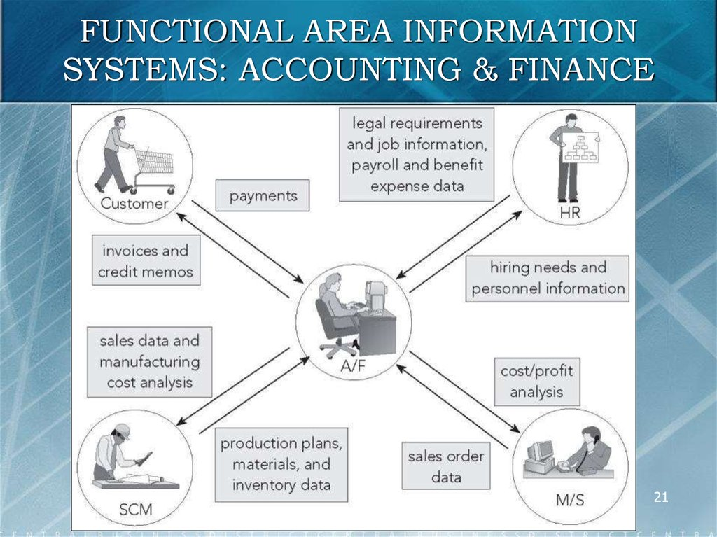 FUNCTIONAL AREA INFORMATION SYSTEMS: ACCOUNTING & FINANCE
